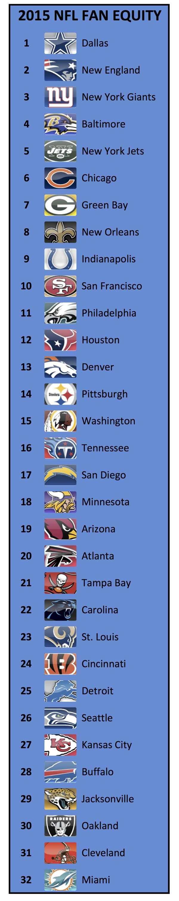2015-NFL-FAN-EQUITY